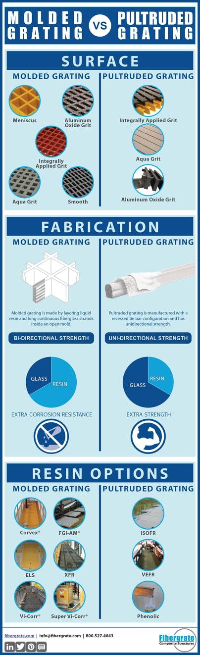 Molded-Grating-vs-Pultruded-Grating-With-Frame