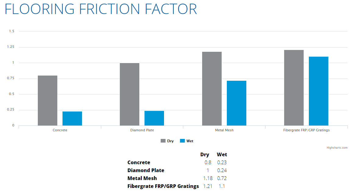 FRP-Flooring-Friction-Chart.png