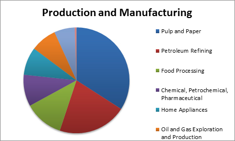 Corrosion_in_the_Production_and_Manufacturing_Industry