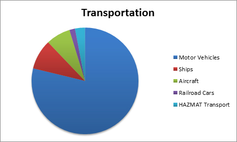 Corrosion_in_the_Transportation_Industry